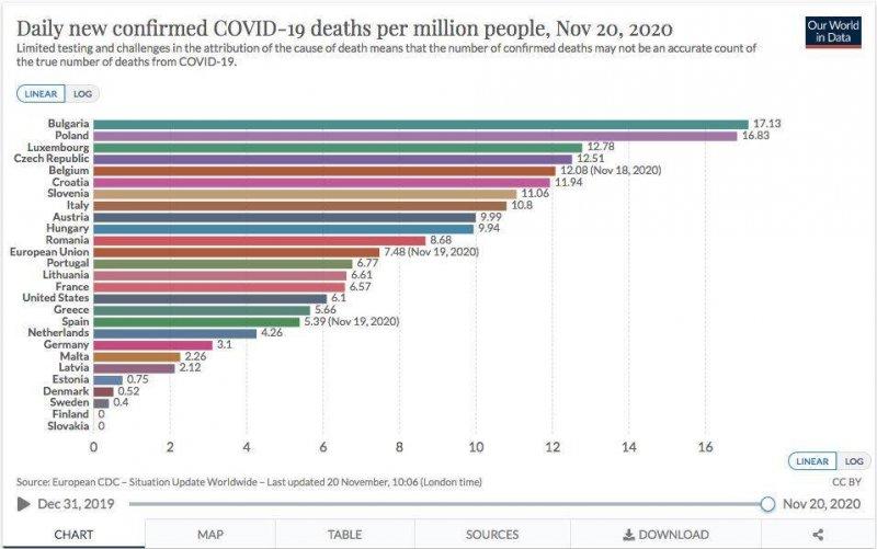 №1 сме по К19-смъртност, 2.5 пъти над средното в ЕС | Новини | Новини от  България и Света | 19min.bg